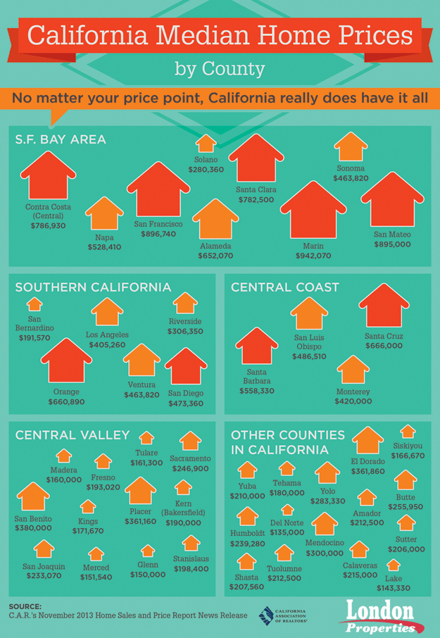 California Median Home Prices
